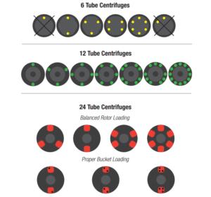 guide to balanced centrifuge loads